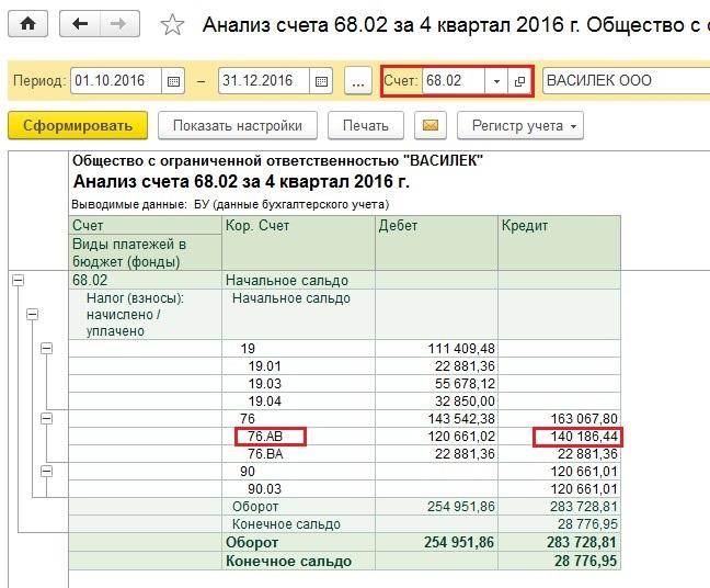 Как по документам найти расходы для налога на прибыль