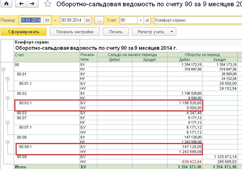 Изменения по налогу на прибыль за 2014 год
