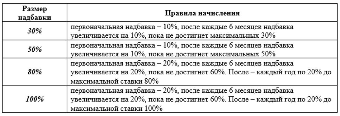 Красноярск если оплатить долг за квартиру с пишутся ли пени?