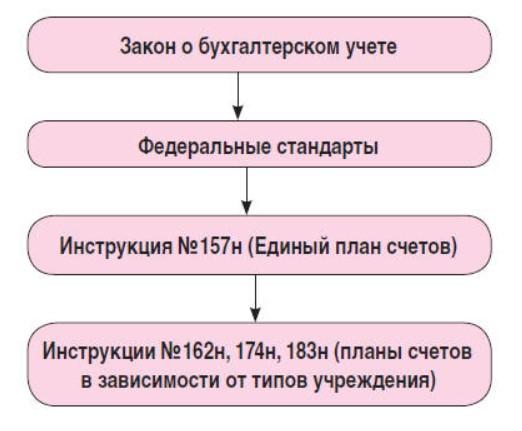 Применение в учете СГС «Основные средства».